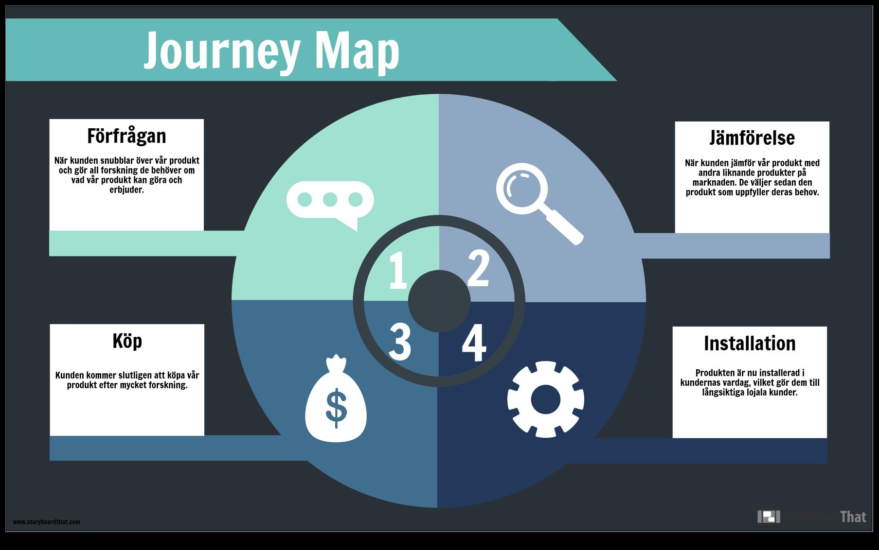 Journey Map-Example