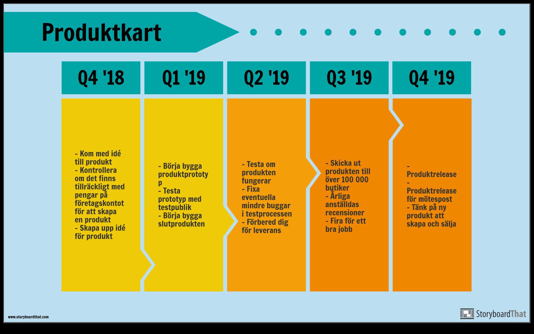 Produktvägskarta-exempel