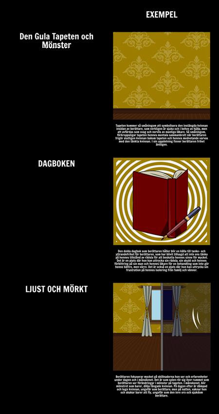 """Teman, symboler och motiv i """"The Yellow Wall-papper"""""""