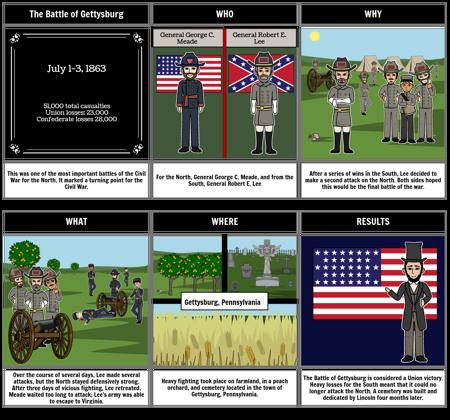 Battle of Gettysburg - Battles of Civil War