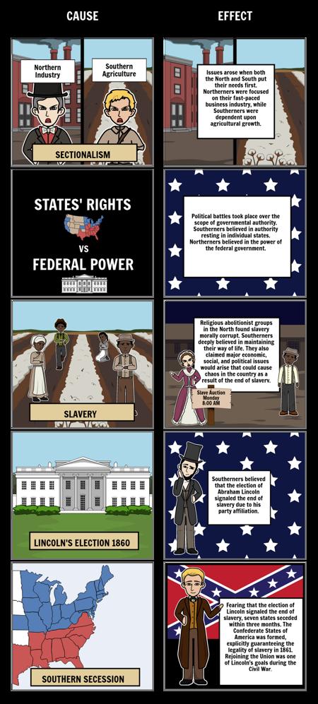 causes of civil war storyboard by tara fletcher causes of civil war