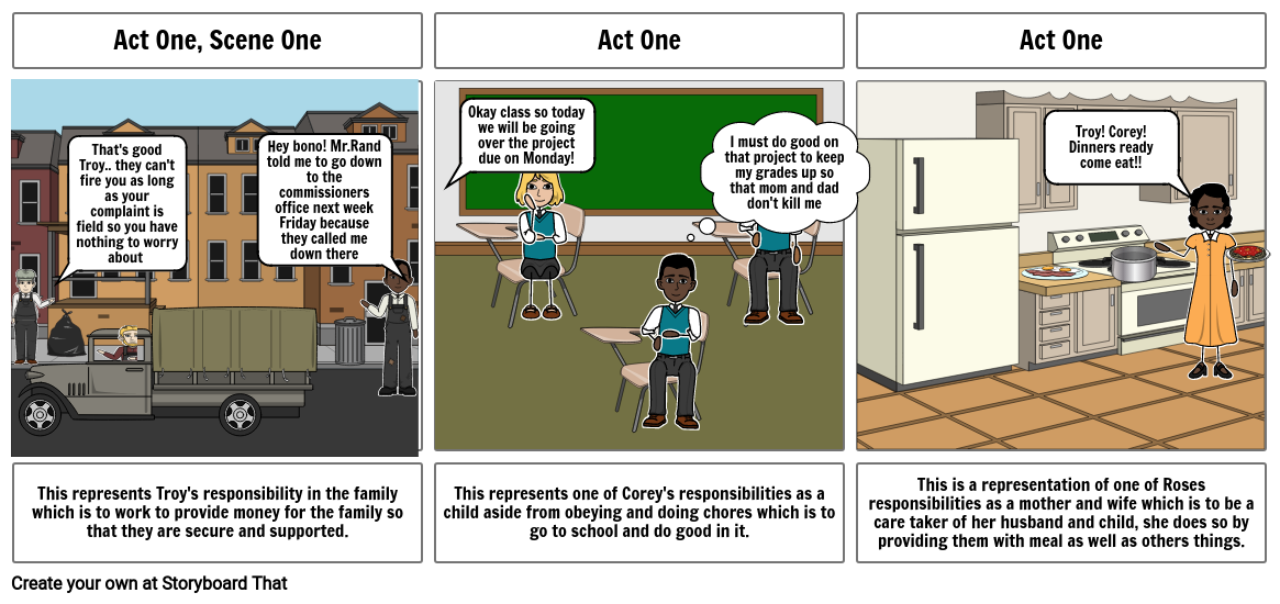 Family Responsibilities in Act 1 scene of Fences