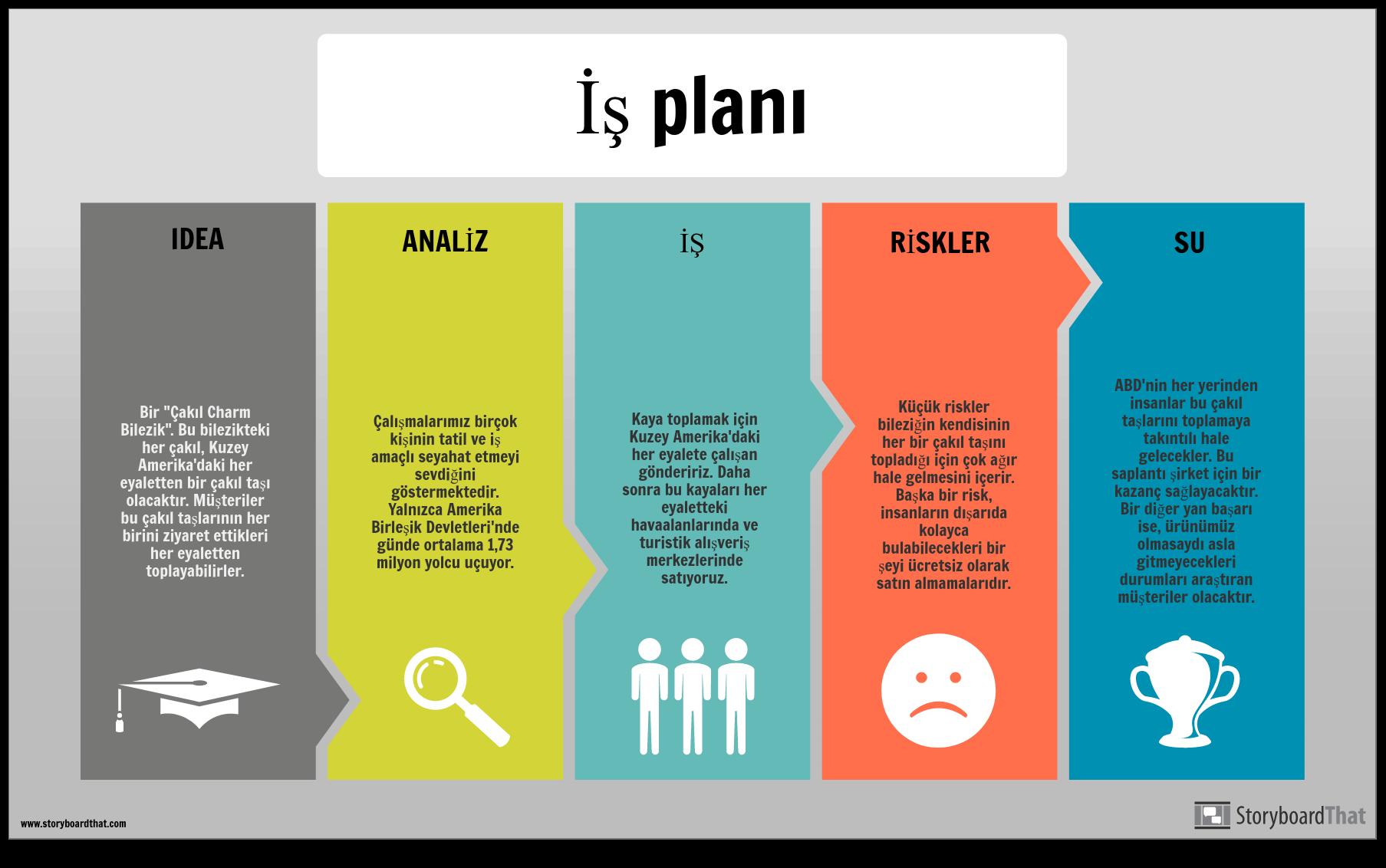 İş Planı Bilgi Örneği