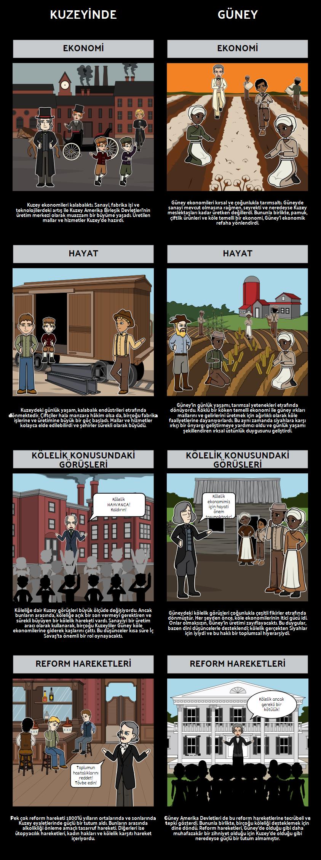 1850'li yıllar Amerika - Kuzey ve Güney Arasında Gerilimli Gerilimler