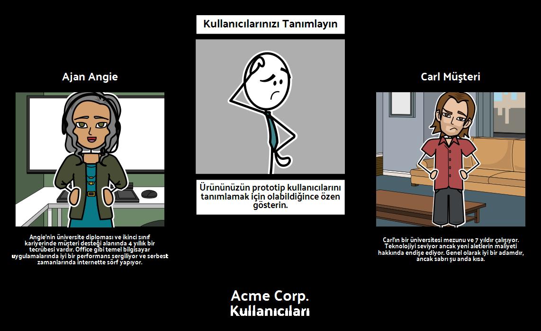 Acme Corp. Kullanıcıları