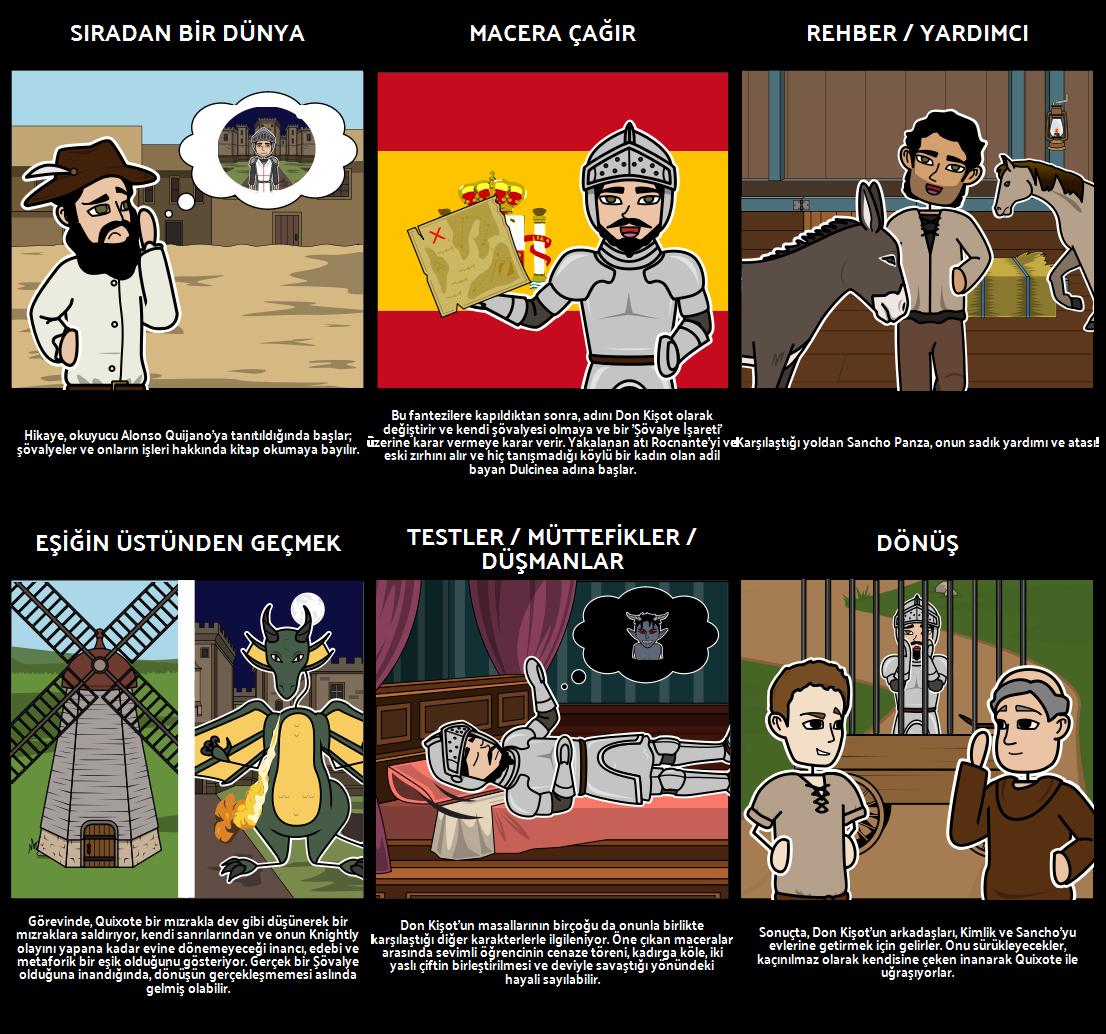Don Kişot Heroic Yolculuk Grafik Organizer