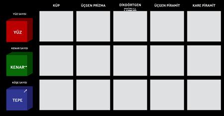 Geometrik Katılar - Yüz, Kenar ve Vertex Çalışma Tablosu