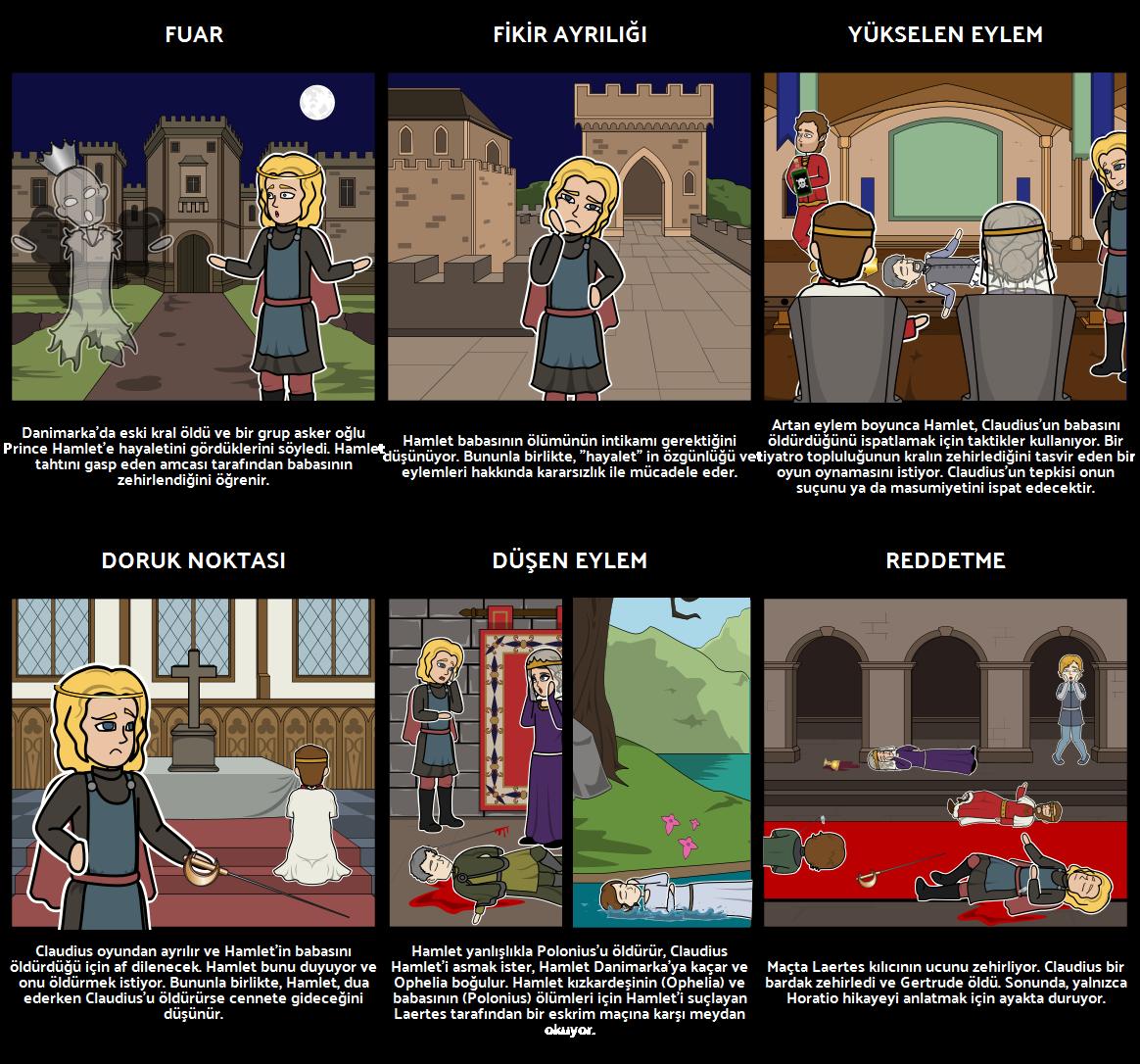 Hamlet Beş Hukuk Yapısı
