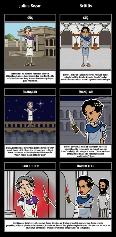 Julius Caesar Karakterlerini Karşılaştırma