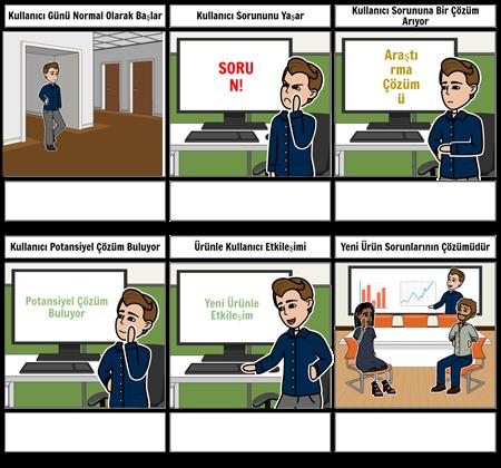Müşteri Yolculuğu Şablonu 2