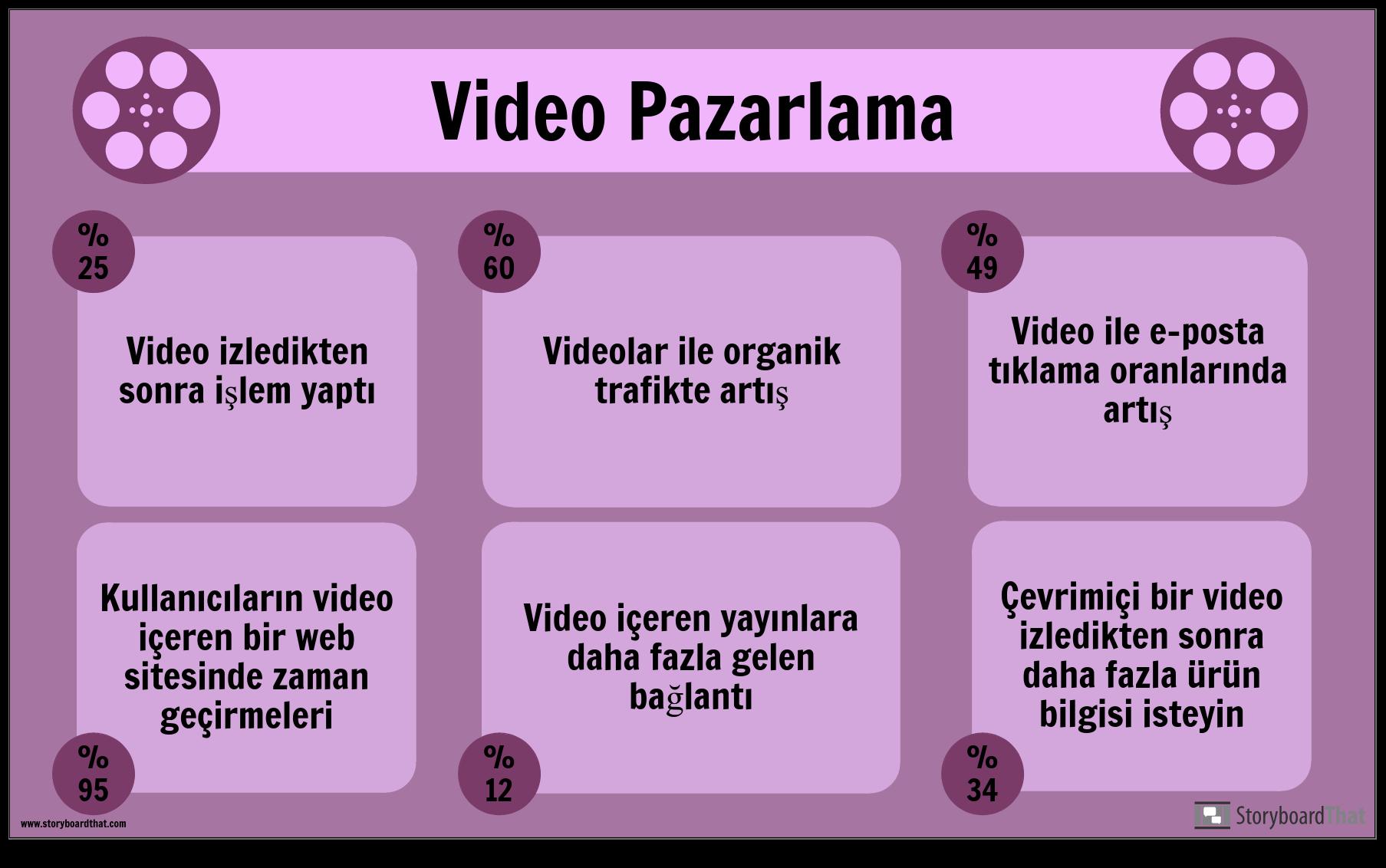 Video Pazarlama-Örnek