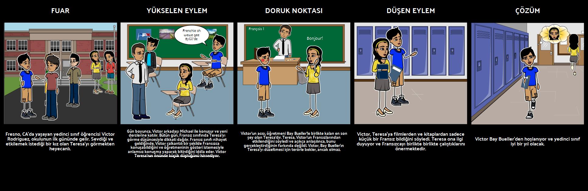 Yedinci Sınıf Plot Diyagramı