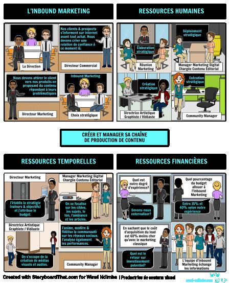 Créer et Manager sa chaîne de production de contenu